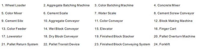 components of brick block production line