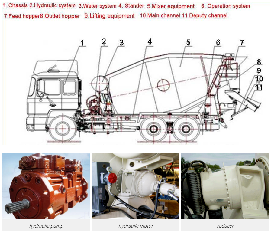 components of small concrete truck mixer