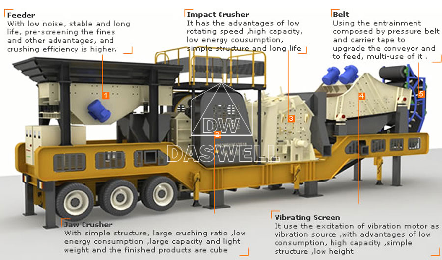 the components of mobile crushing plant philippines