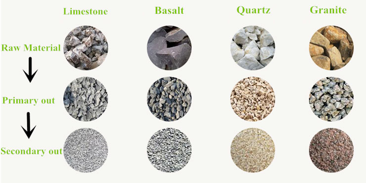 raw materials of the cone crusher