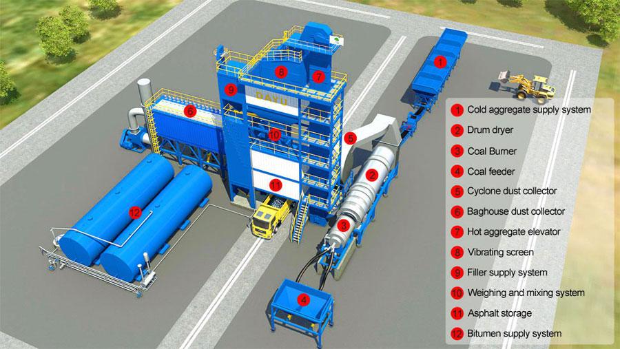 Lb-asphalt-plant-structure